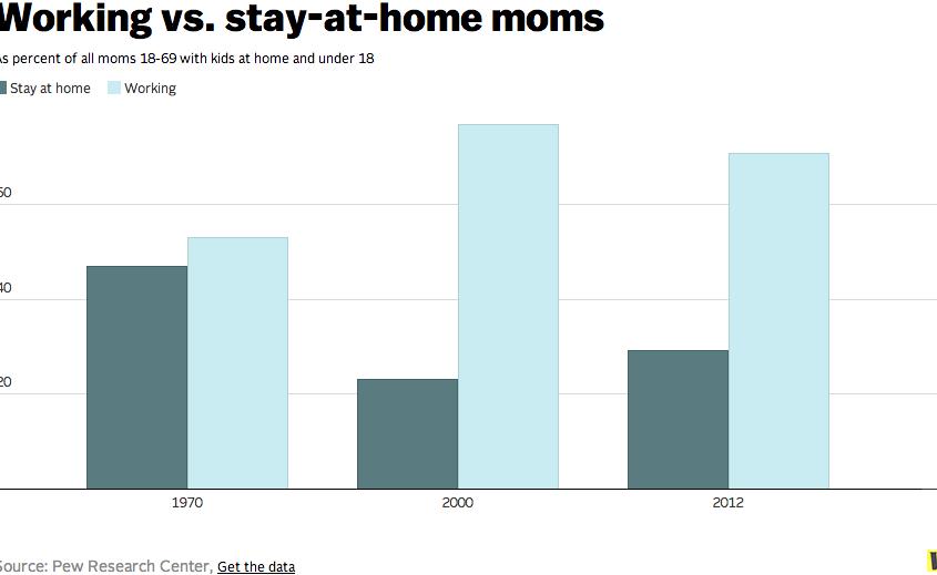 Thuis blijvenversuswerkende moeders